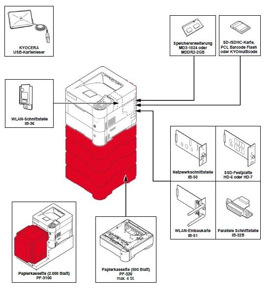 Kyocera Ecosys P3045dn Konfigurationsmöglichkeiten
