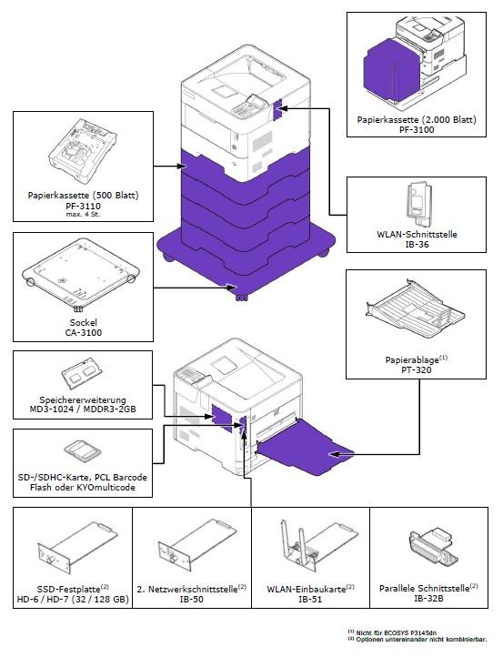 Kyocera Ecosys P3150dn Konfigurationsmöglichkeiten
