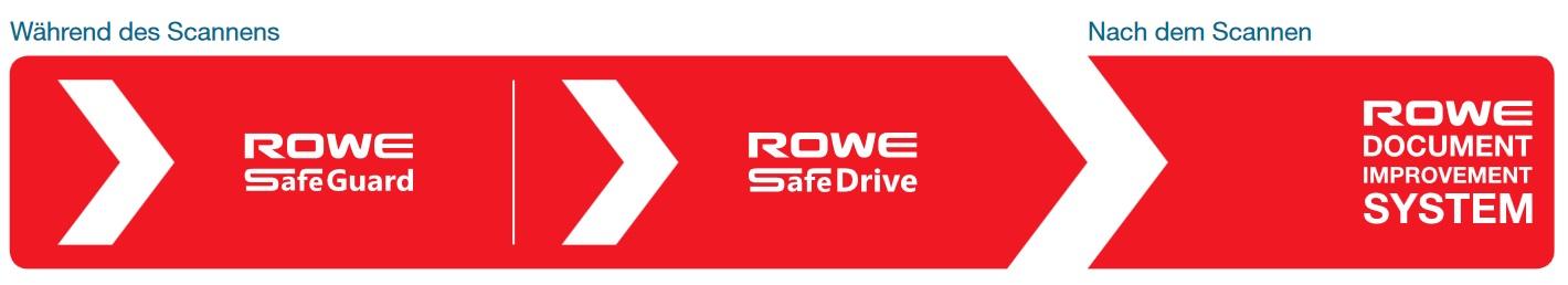 ROWE Scan 850i SAFE GUARD