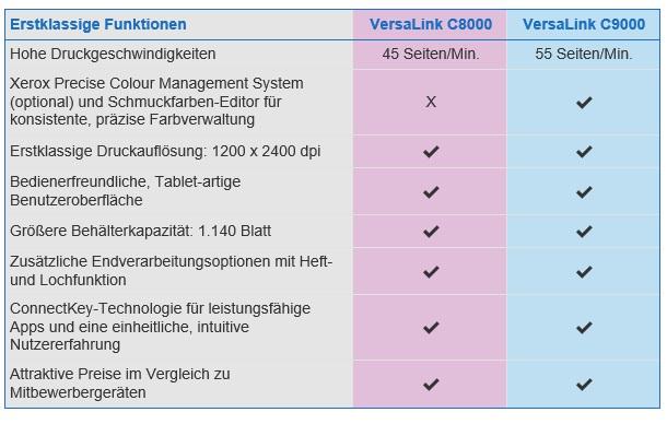 Xerox VersaLink C8000 bzw. C9000 Features